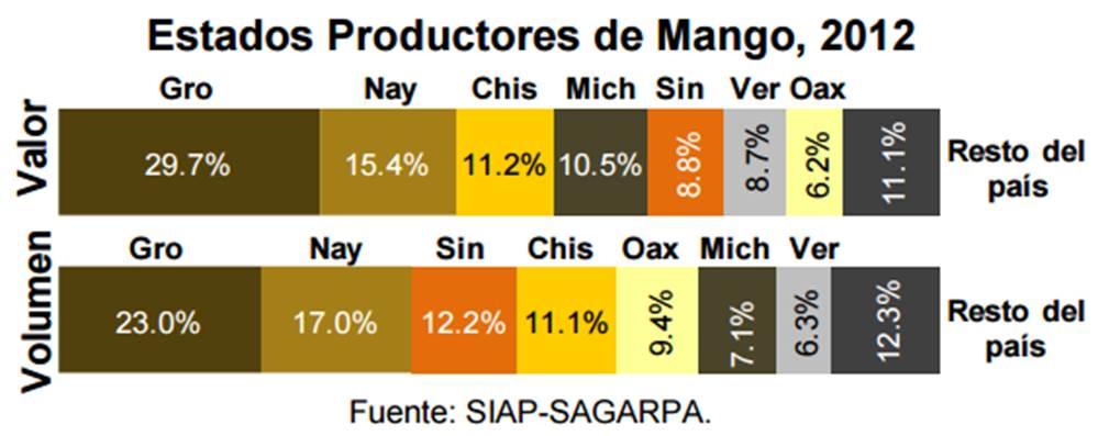 Estados productores de mango en mexico dm plast
