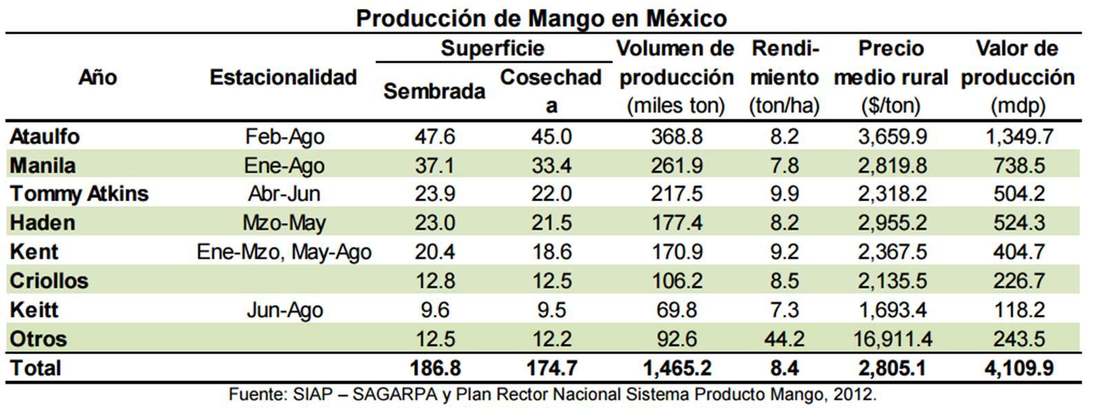 Produccion de mango en mexico dm plast